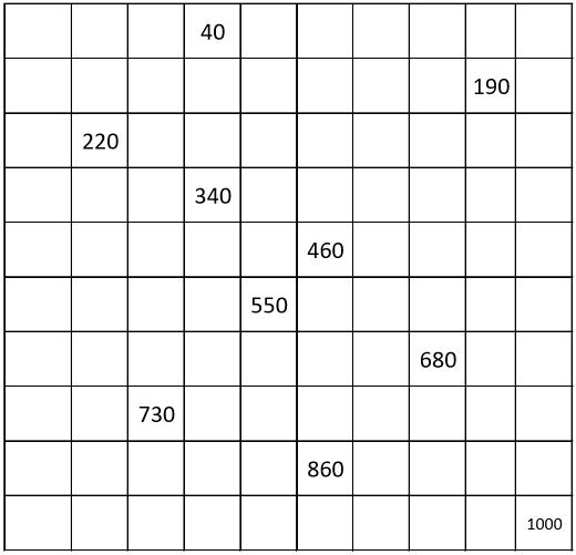 Number charts, counting by 10 from 10 to 1000