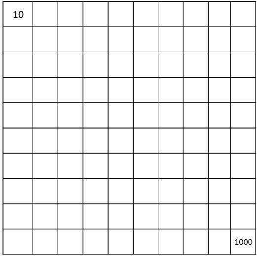 Number charts, counting from 1 to 1000 Empty charts