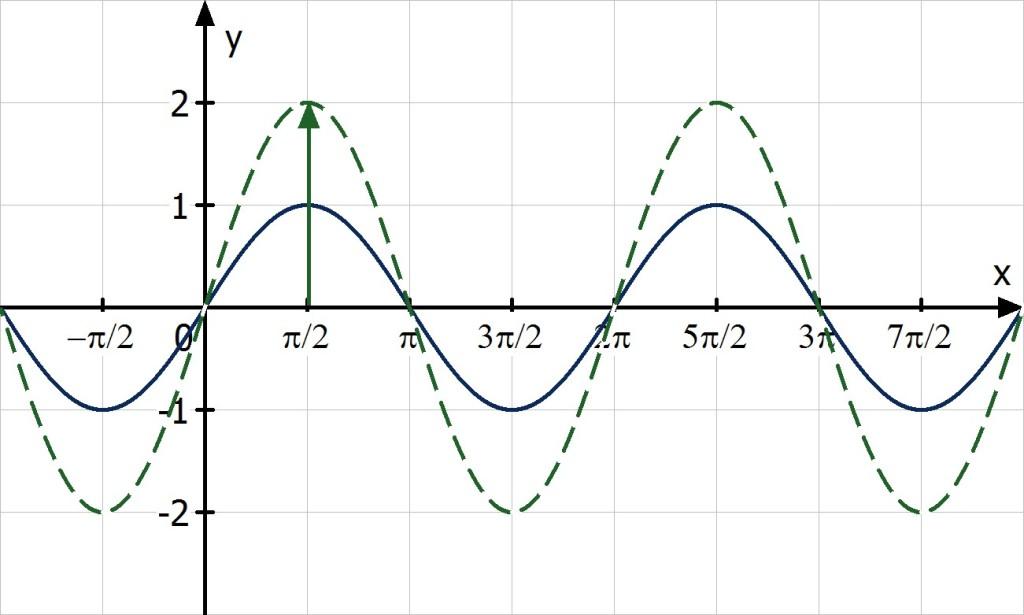 Periodenlänge Berechnen : trigonometrische funktionen zeichnen ~ Themetempest.com Abrechnung