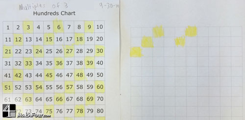 Using the Hundreds Chart to Teach Beginning Multiplication - MathFour - hundreds chart