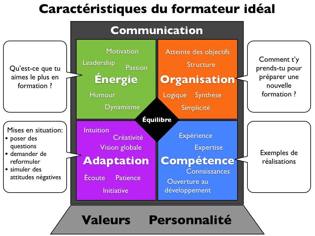 competence cv formateur