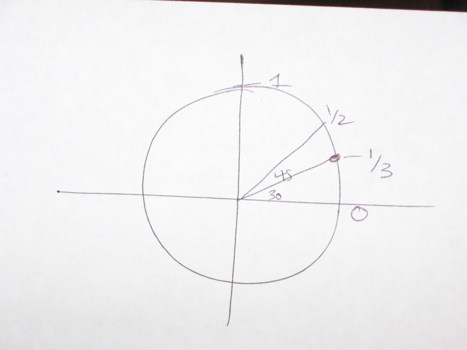 how to find the exact value of a trigonometric function
