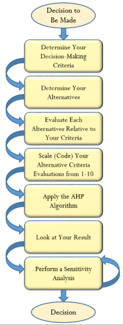 evaluation matrix for masters thesis Preparation, defence, and special evaluation criteria ii purpose and  the  preparation and defence of a master thesis consist of not less than 30 credits 25.