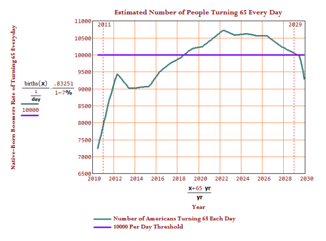 Figure M: Number of Americans Turning 65 Everyday By Year.