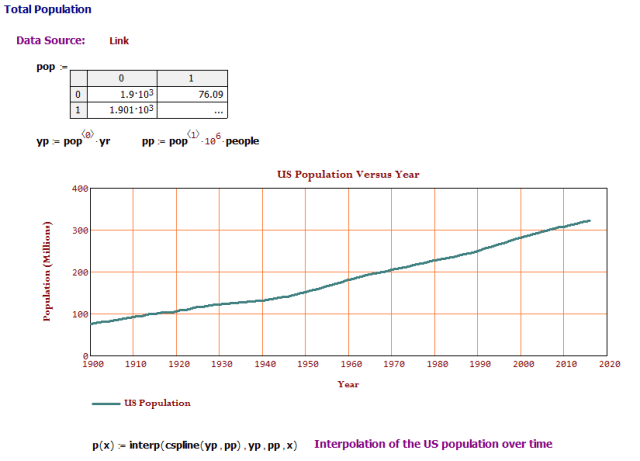 Figure M: US Population Versus Time.
