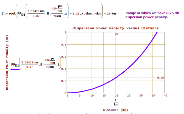 Figure M: Power Penalty Versus Distance.