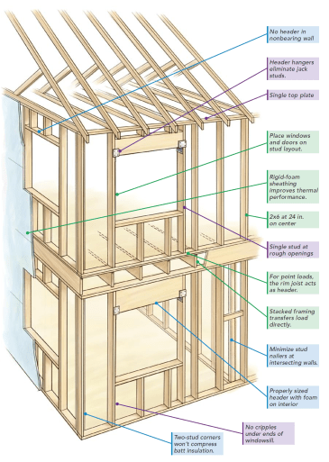 Figure M: Example of Advanced Framing Techniques. (Source)