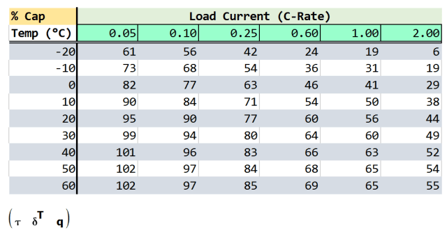 Figure 5: Capacity Table of Interpolated Raw Data.