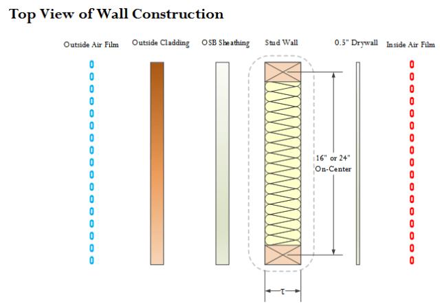 Figure 3: Wall Construction Model.