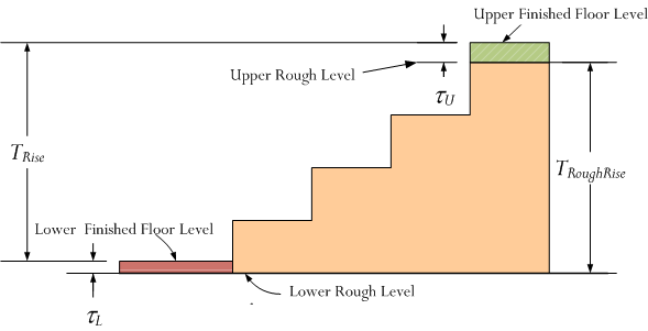 Floor Level Elevation : Designing a stairway for my cabin math encounters