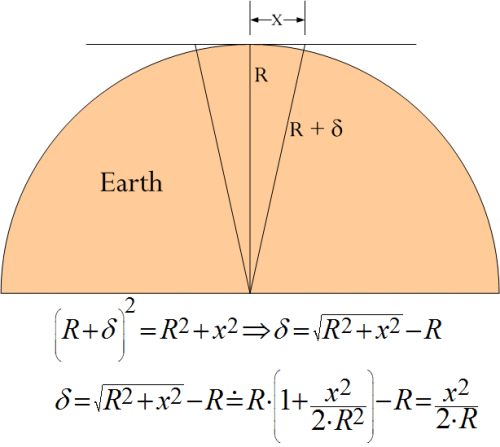 Figure 1: Calculation of Deviation from Horizontal.