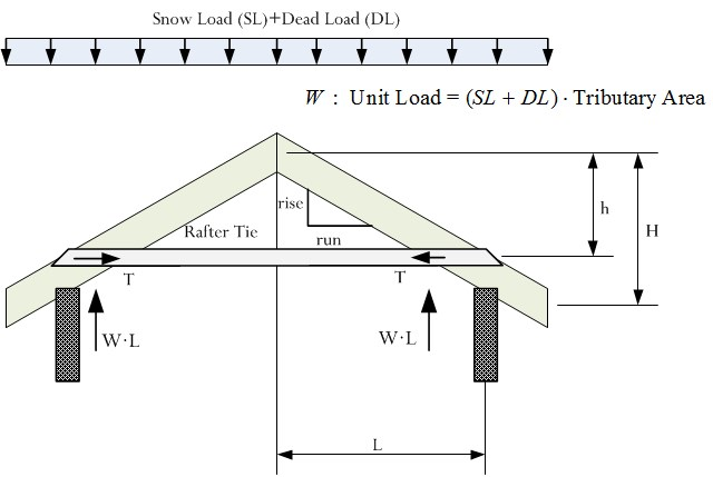 The Mathematics Of Rafter And Collar Ties | Math Encounters Blog