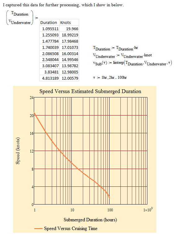 Figure 6: Captured Submarine Data.