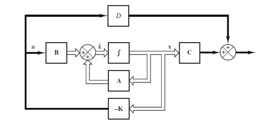 block diagram to state space matlab