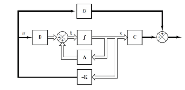 control system block diagram in latex