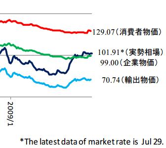 ドル円の購買力平価の方向性