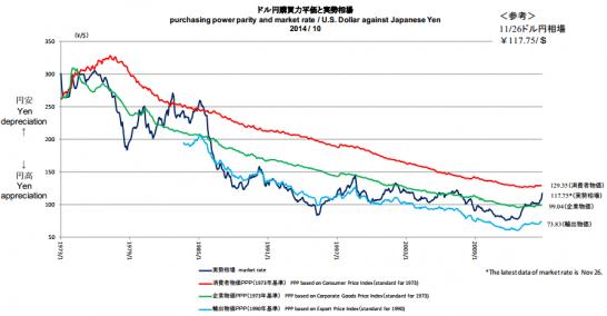 ドル円の購買力平価の推移(1973年~2014年10月)