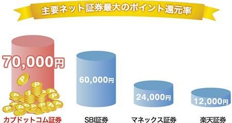 投資信託保有で得られる金額(各ネット証券比較)
