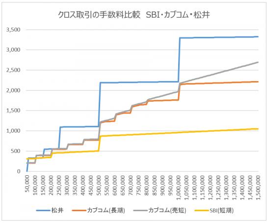 クロス取引の手数料比較 SBI・カブコム・松井