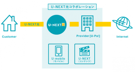 U-NEXT光コラボレーションのイメージ図