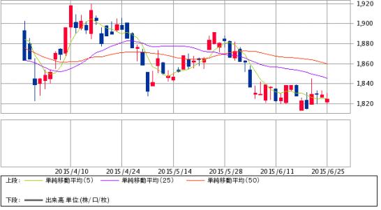 東証REIT指数のチャート(2015年3月25日~6月25日)