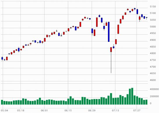 東証2部指数のチャート(2015年5月1日~2015年7月31日)