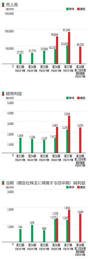 ジャパンミートの業績推移