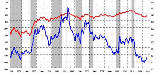 実質実効為替レート(1980年~2016年)