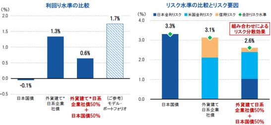 外貨建て日系企業社債の市場特性