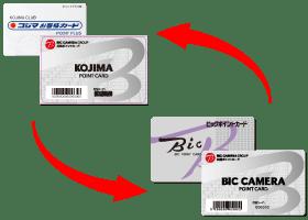 コジマお客様カードとビックポイントカードの相互交換