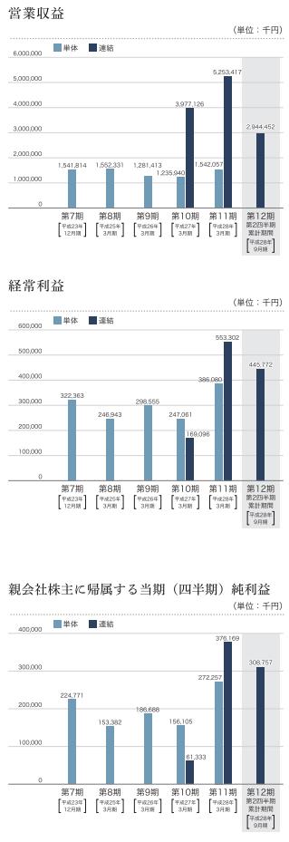 日本モーゲージサービスの業績推移