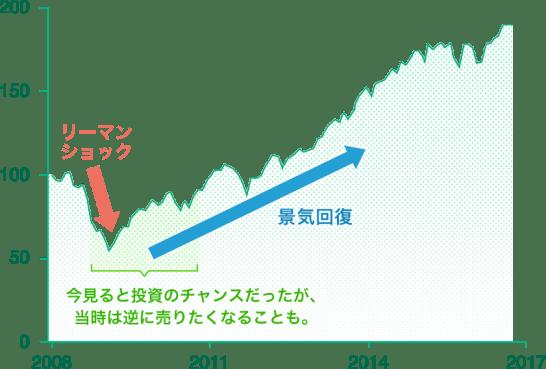 リーマンショック後の米国株式のパフォーマンス