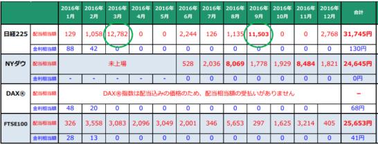 くりっく株365の配当・金利(2016年実績)