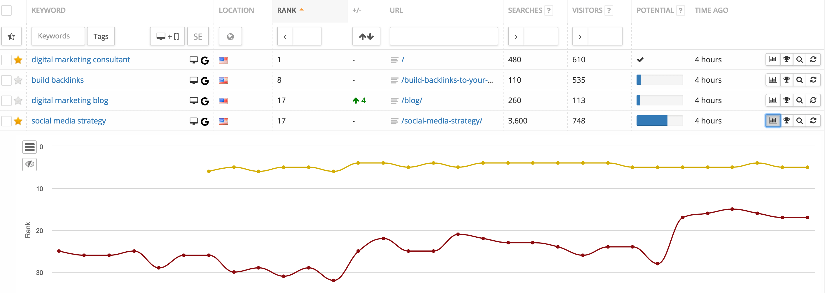 Keyword 19 Actionable Seo Tips To Increase Organic Traffic