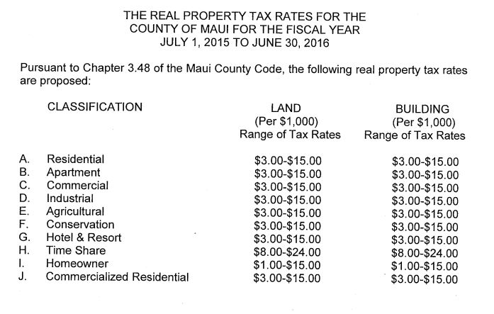County Council considers tax rates, audit reports MauiCounty