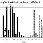 Longfin Smelt Indices, 1967-2012, Fall Midwater Trawl