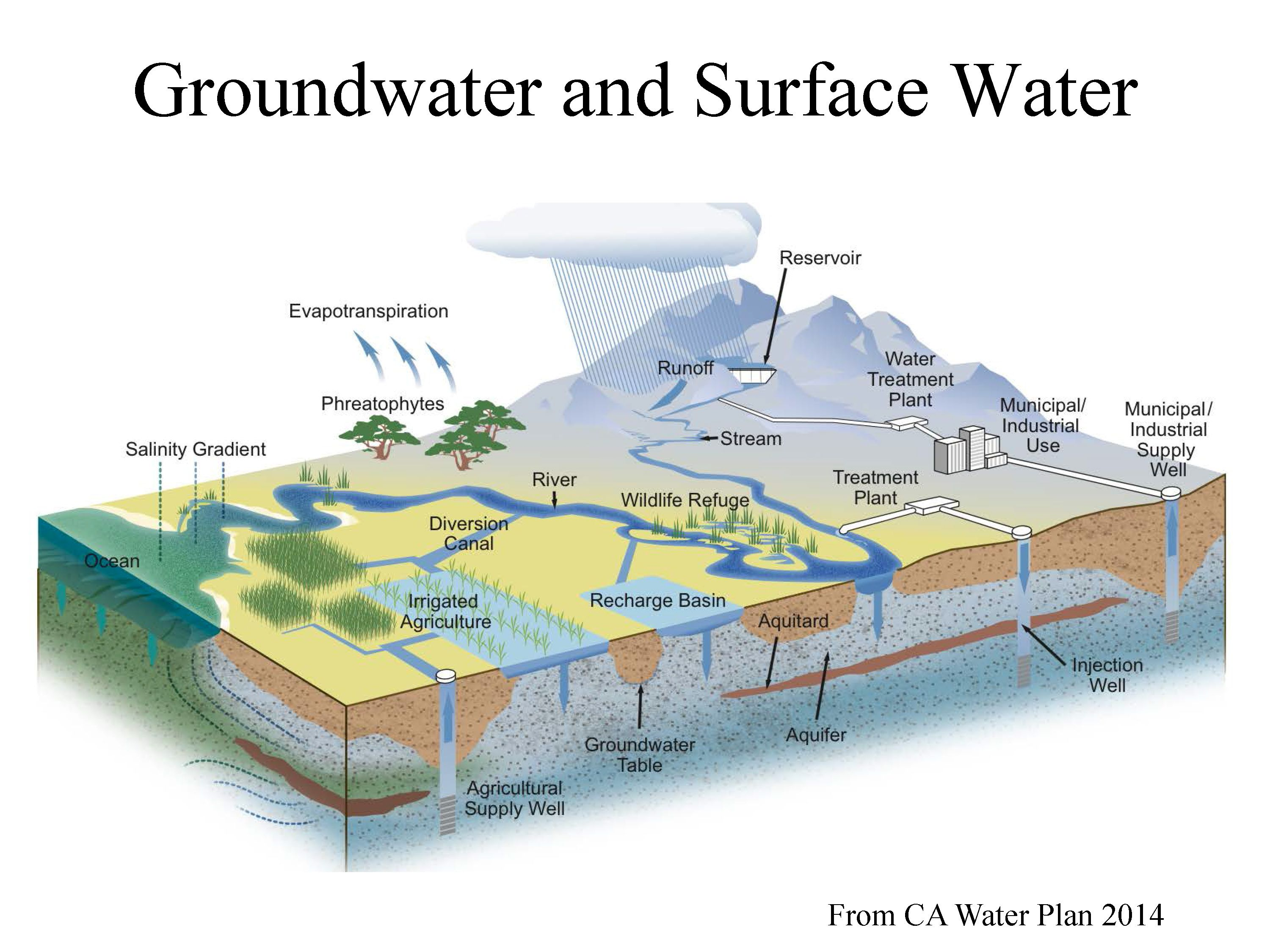 ground water Background clean and safe drinking water is an important part of a healthy  environment and protecting public health many of us depend on groundwater as .