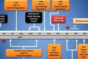 SGMA Timeline Sliderbox