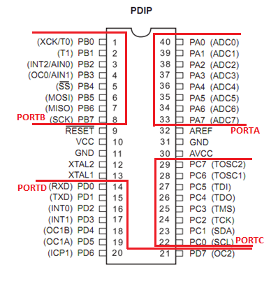ATMEGA32 Pin Configuration Simplified