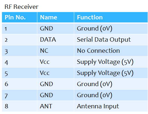 RF Receiver Pin Description