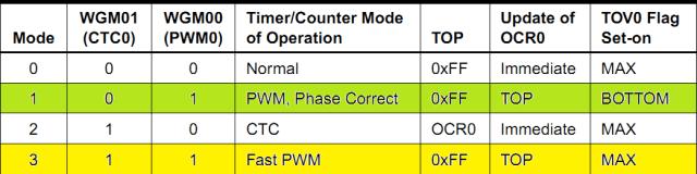 Waveform Generation Mode Bit Description