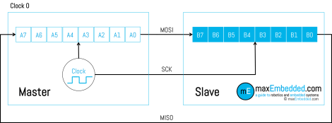 Hardware Setup of Master-Slave Device and Shift Registers