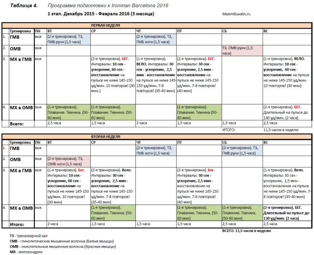 Таблица 4. 1 этап подготовки к Ironman. Декабрь 2015 - Февраль 2016 (3 месяца)