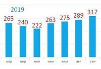 Итоги бегового сезона 2019: марафон из 3-х часов