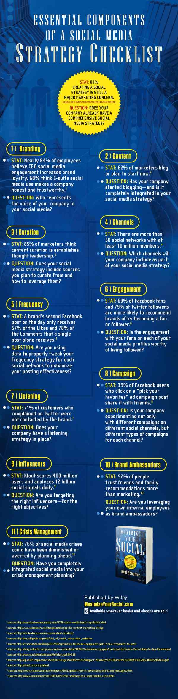 essential components of a social media strategy infographic by neal schaffer of maximize your social