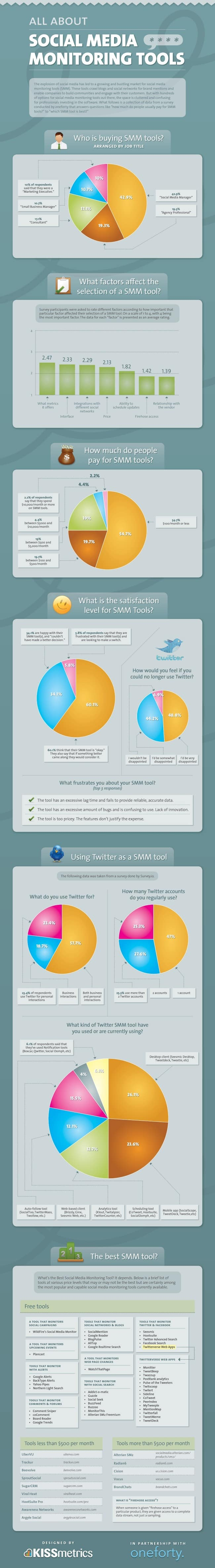 Definitive guide to the best social media monitoring tools #infographic