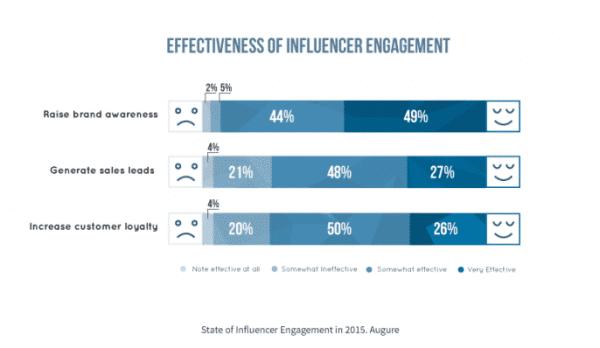 effectivenes-influencer-report-augure-686x398
