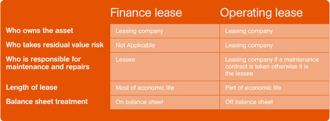 leasing vs financing calculator