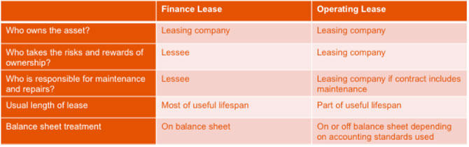2019 Update - Finance Lease or Operating Lease? What is the Difference?