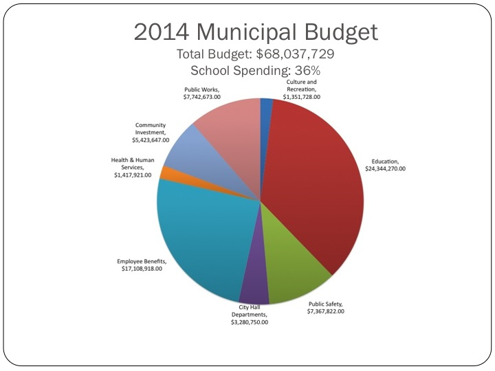 budgets officecom farm planning and budgeting powerpoint budget